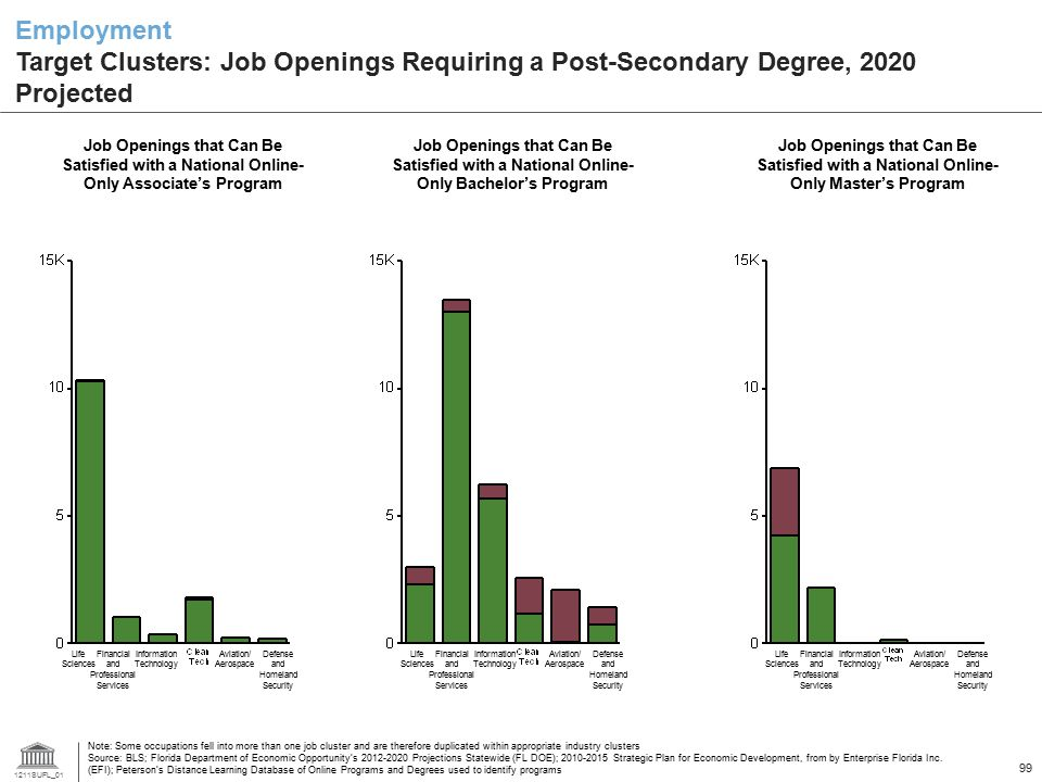 Employment Target Clusters: Job Openings Requiring a Post-Secondary Degree, 2020 Projected
