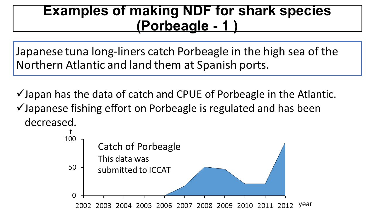 Examples of making NDF for shark species (Porbeagle - 1 )