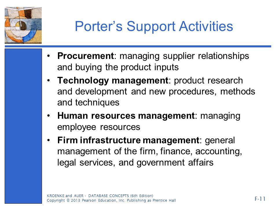 Porter's Support Activities