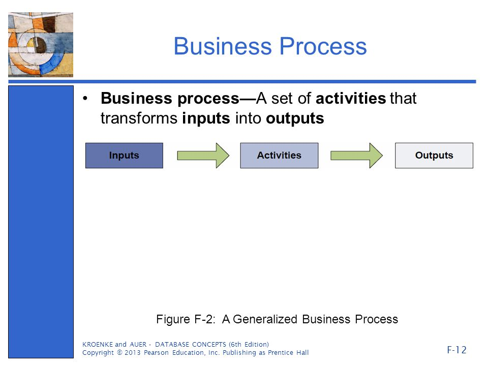 Business Process Business process—A set of activities that transforms inputs into outputs. Figure F-2: A Generalized Business Process.