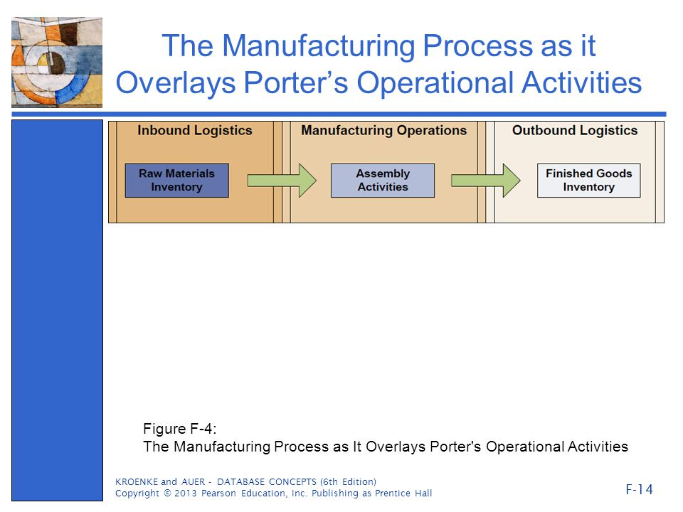 The Manufacturing Process as it Overlays Porter's Operational Activities