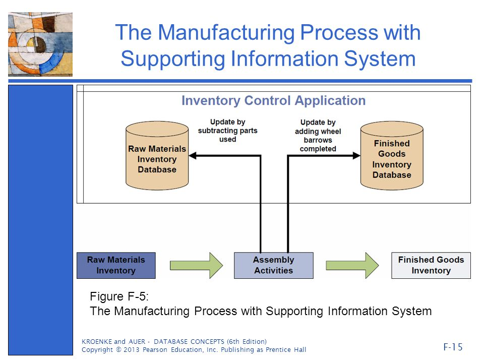 The Manufacturing Process with Supporting Information System