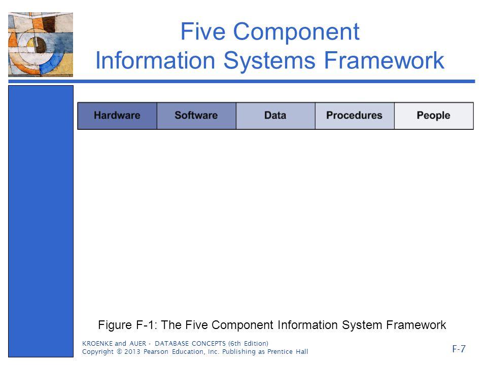 Five Component Information Systems Framework