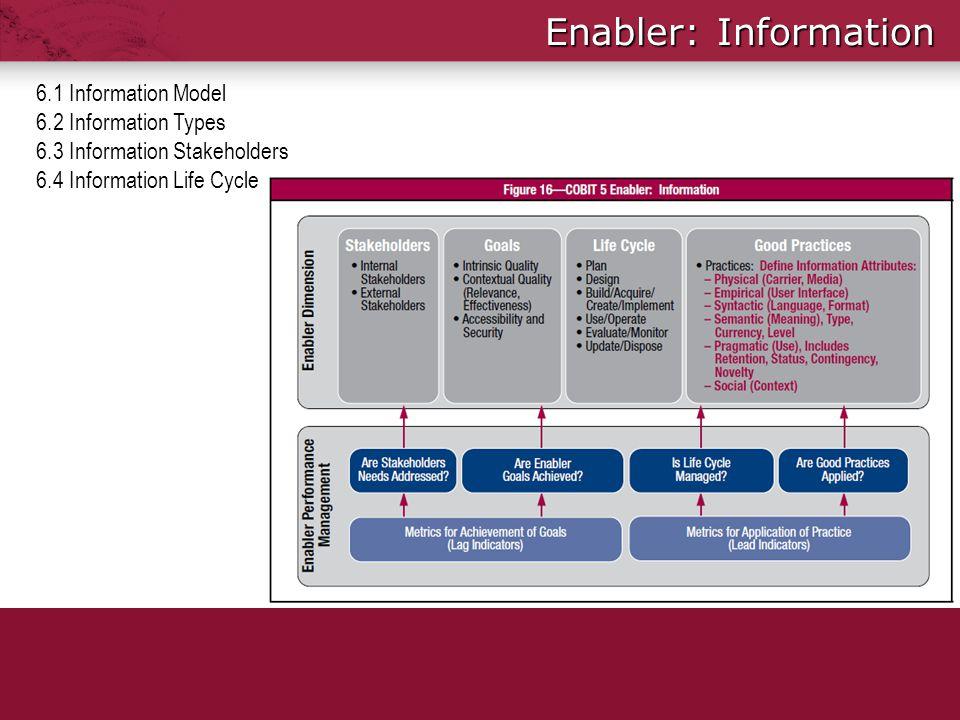 Enabler: Information 6.1 Information Model 6.2 Information Types
