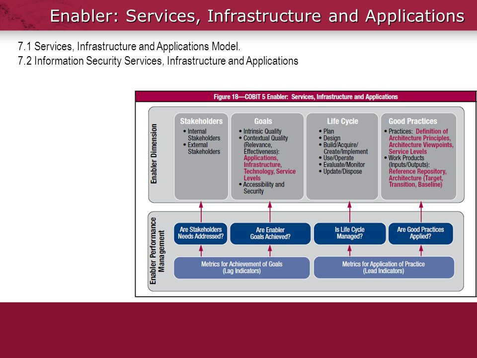 Enabler: Services, Infrastructure and Applications