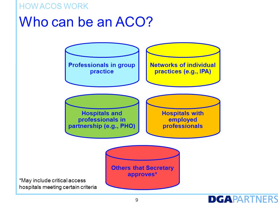 Requirements of a Medicare ACO