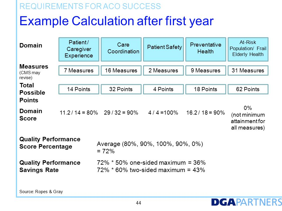 Discharge Rate is a key indicator
