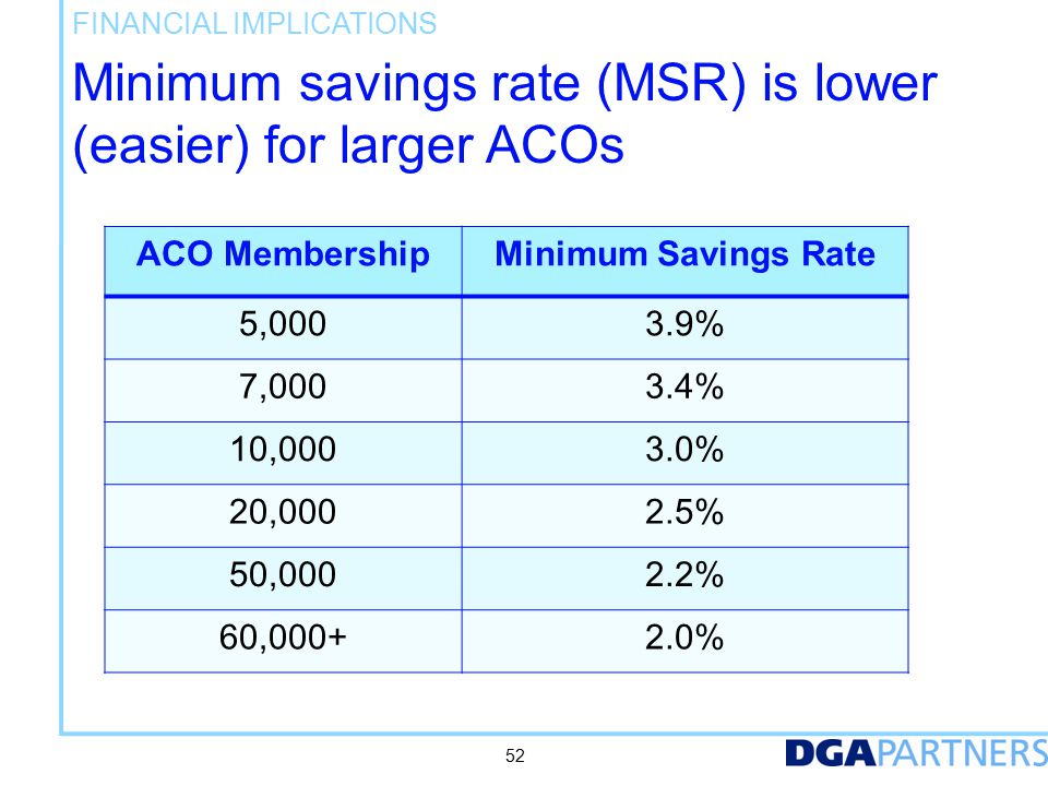 Potential share of savings