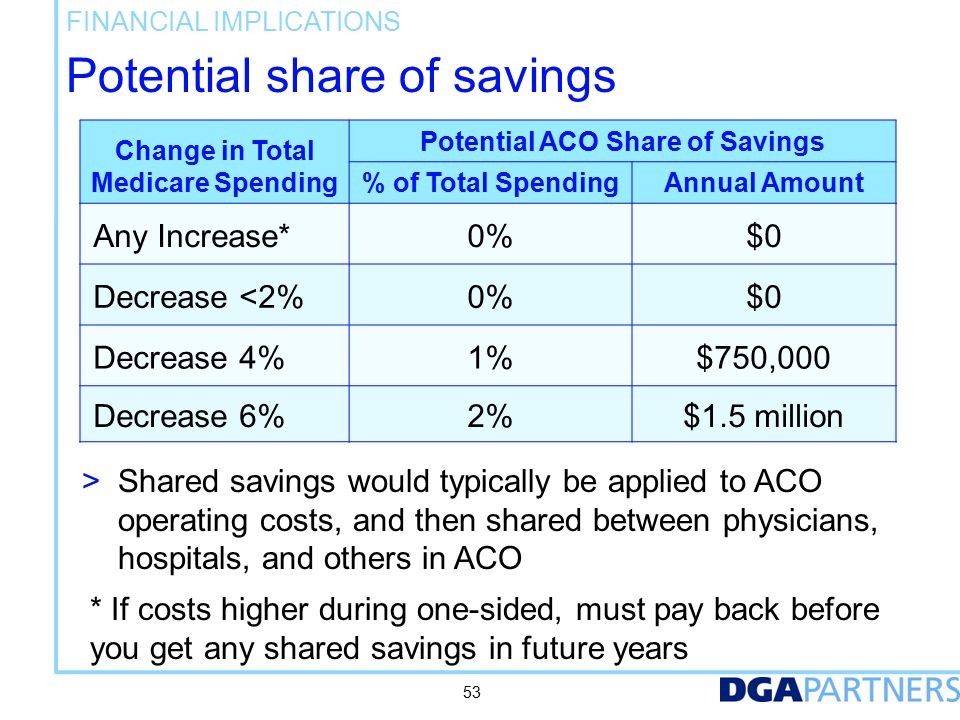 Savings are shared with CMS