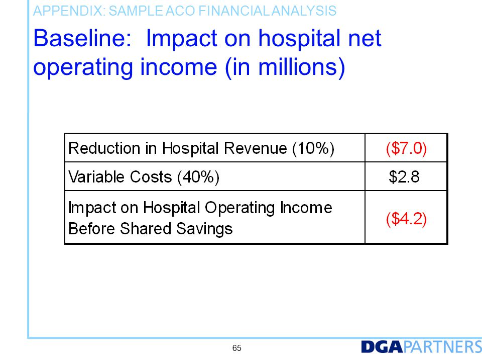Appendix: Sample ACO Financial Analysis