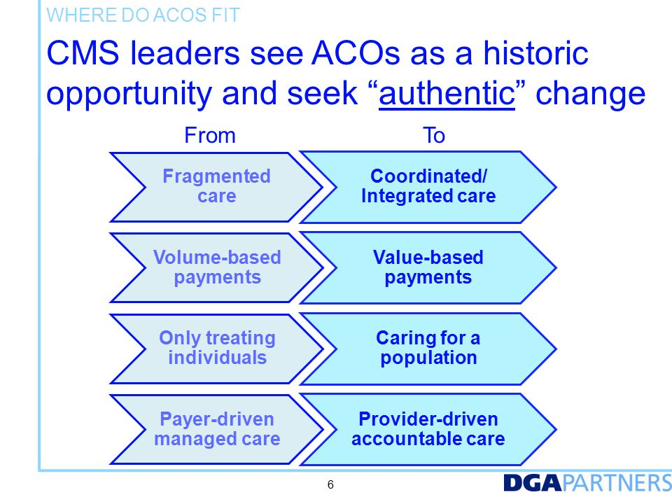 How ACOs Work