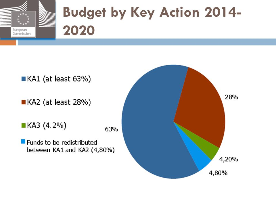 Budget by Key Action 2014-2020