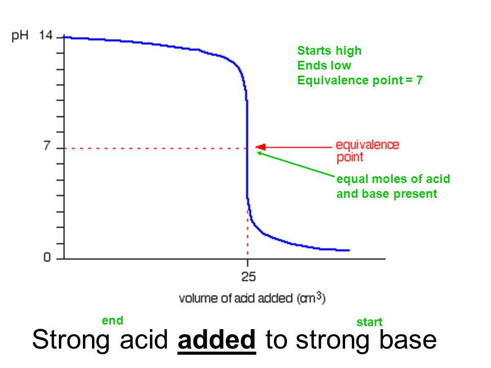 Strong acid added to strong base