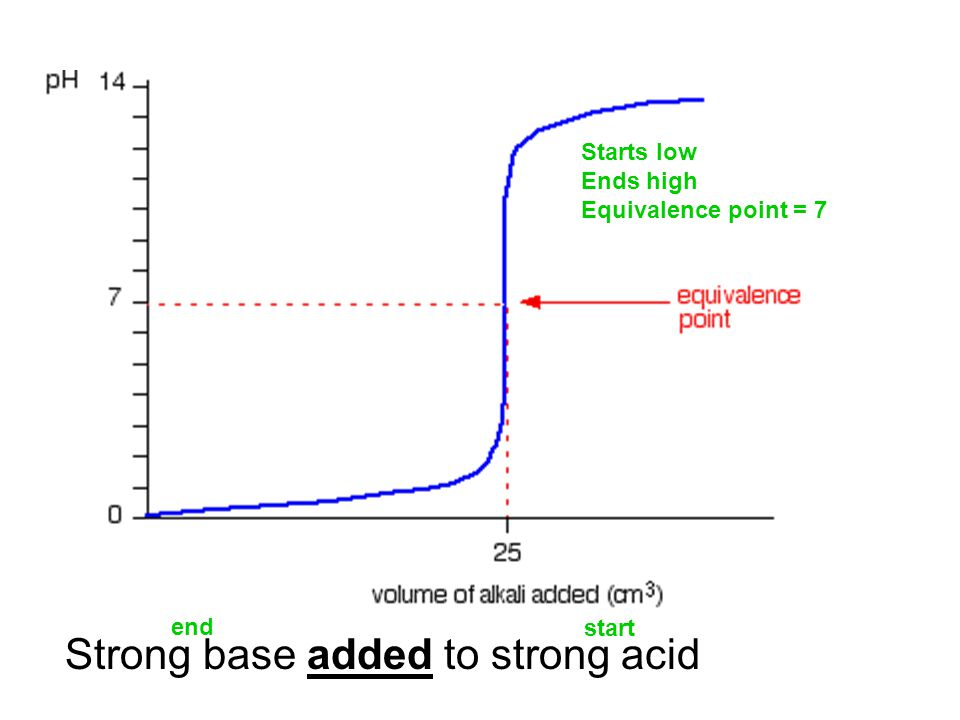 Strong base added to strong acid