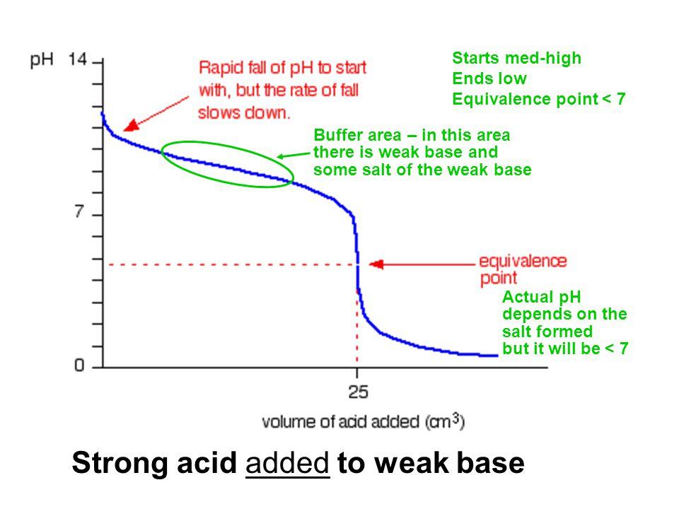 Strong acid added to weak base