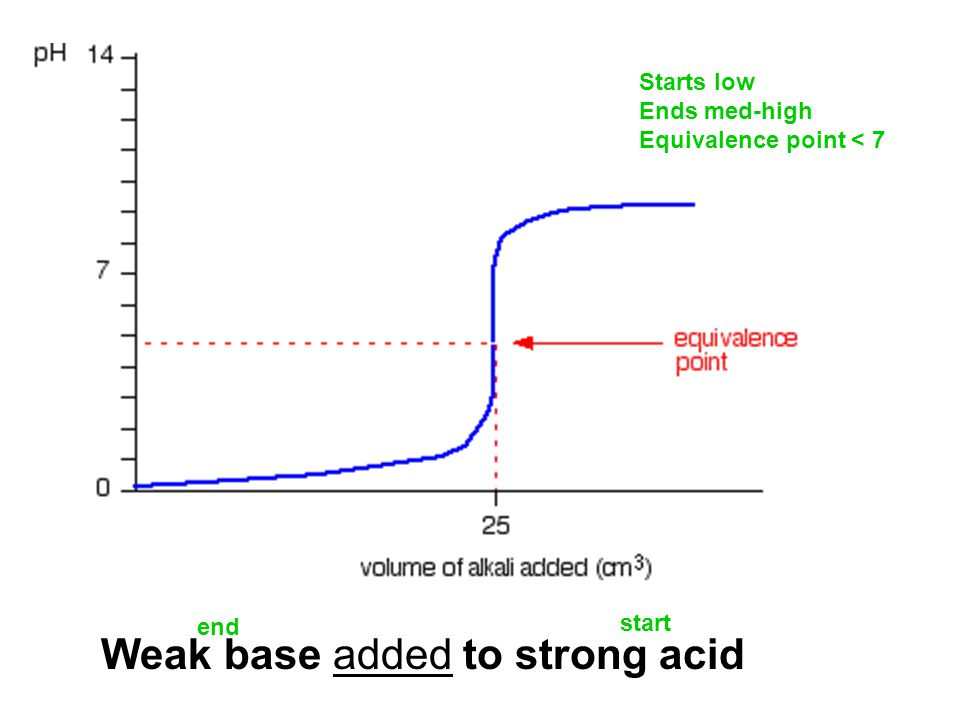 Weak base added to strong acid