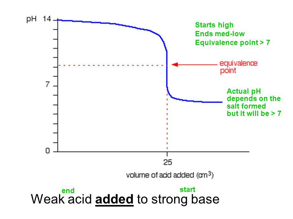Weak acid added to strong base