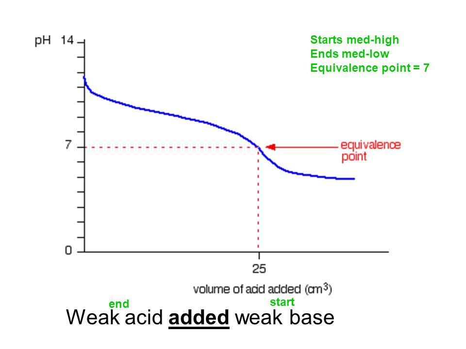 Weak acid added weak base