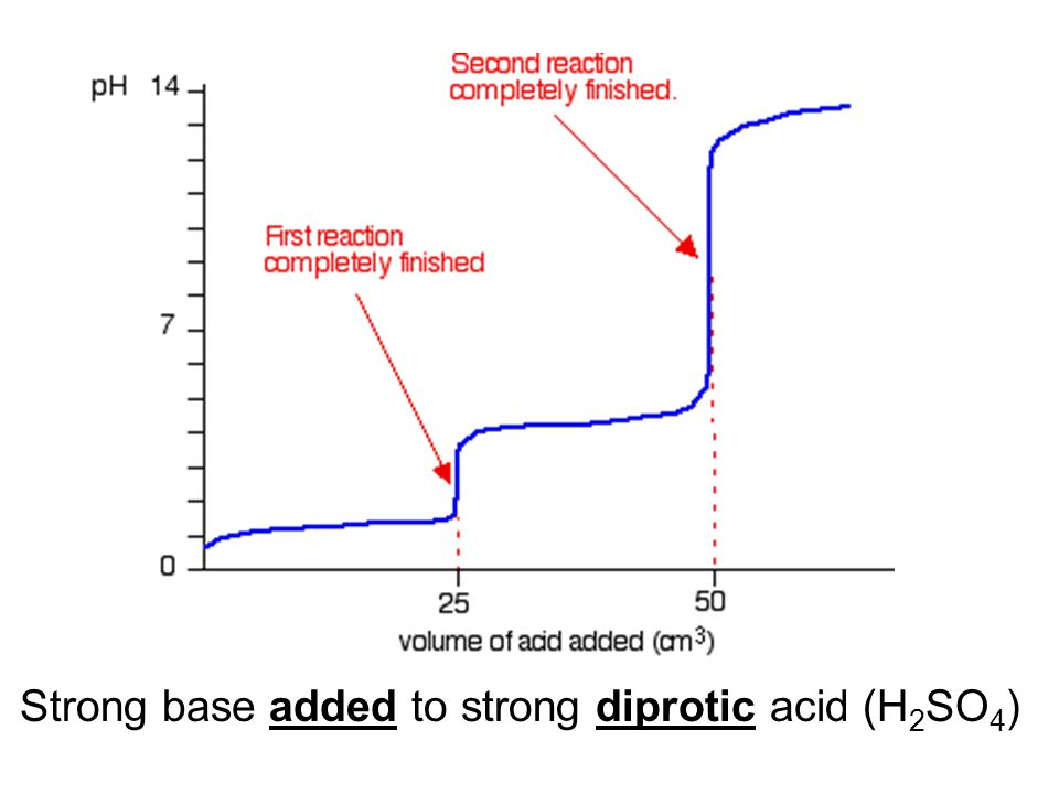 Strong base added to strong diprotic acid (H2SO4)