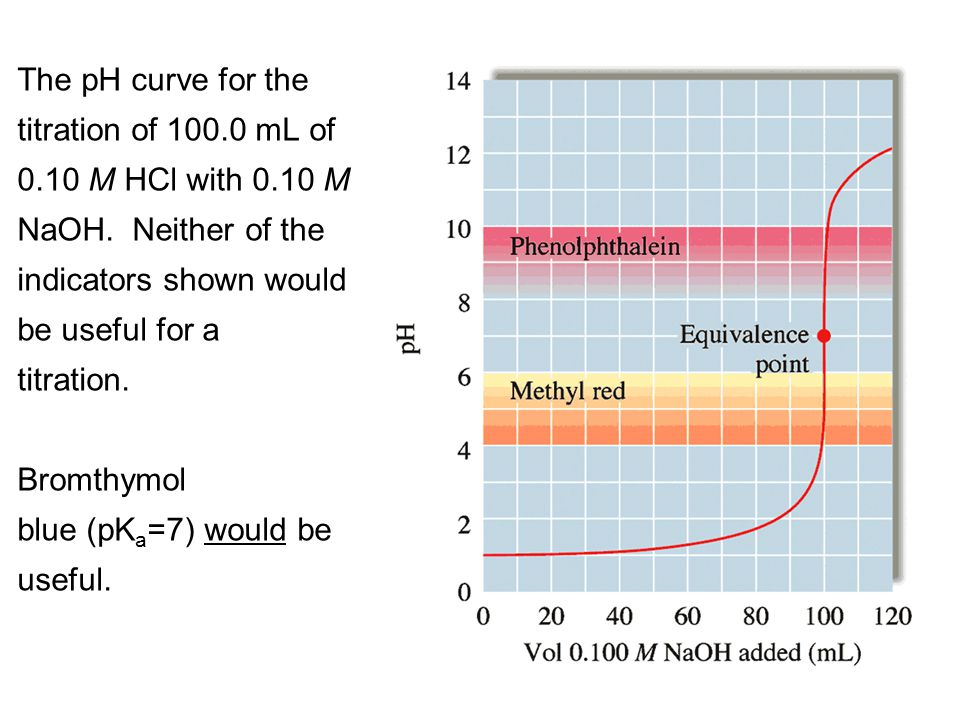 The pH curve for the titration of 100. 0 mL of 0. 10 M HCl with 0