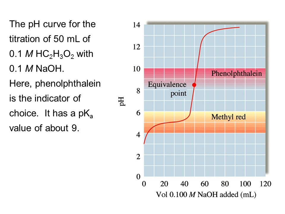 The pH curve for the titration of 50 mL of 0. 1 M HC2H3O2 with 0