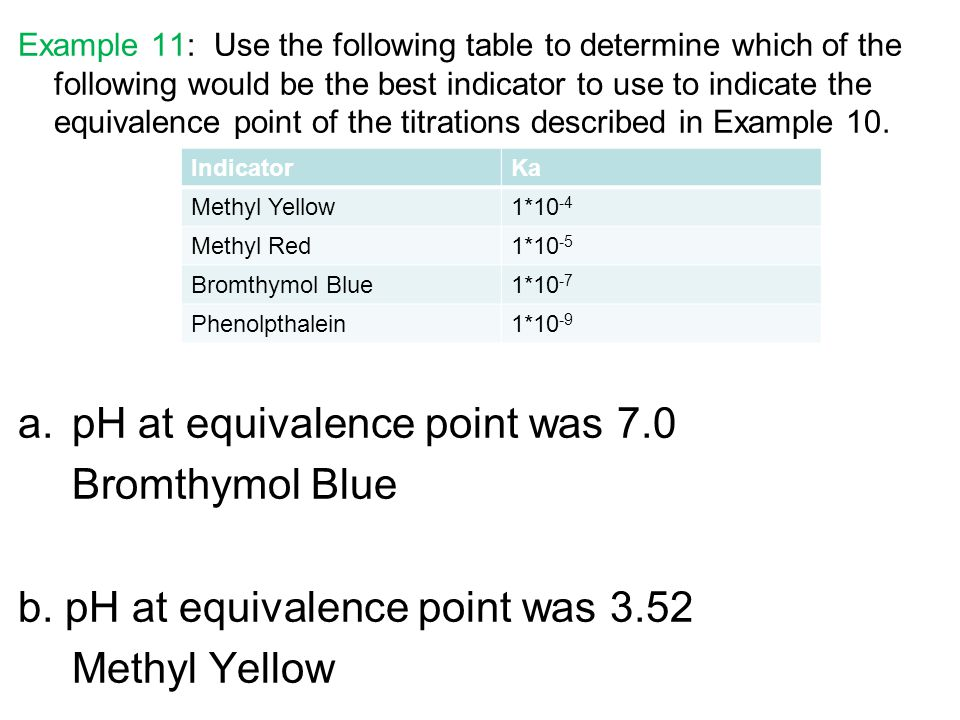 pH at equivalence point was 7.0 Bromthymol Blue