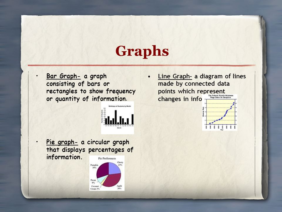 Graphs Bar Graph- a graph consisting of bars or rectangles to show frequency or quantity of information.