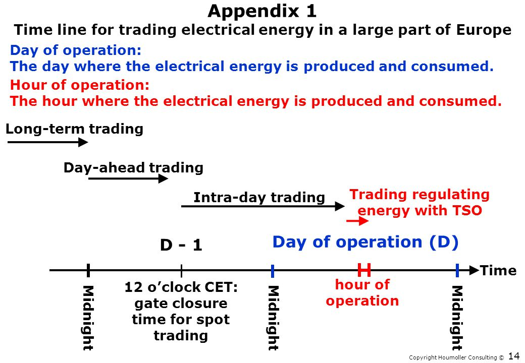 Appendix 1 Time line for trading electrical energy in a large part of Europe