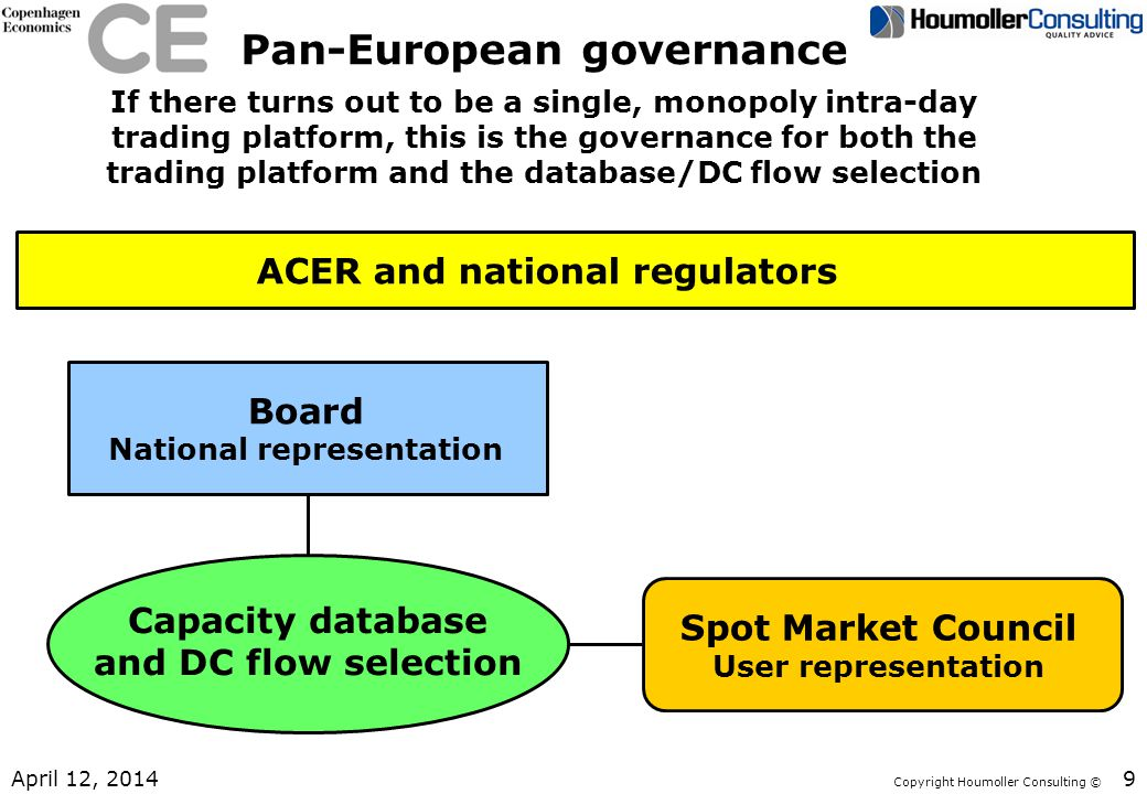 Pan-European governance