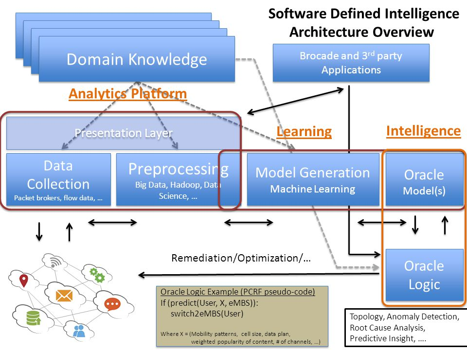 Domain Knowledge Preprocessing Software Defined Intelligence