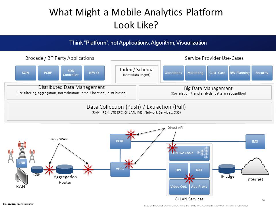 What Might a Mobile Analytics Platform Look Like
