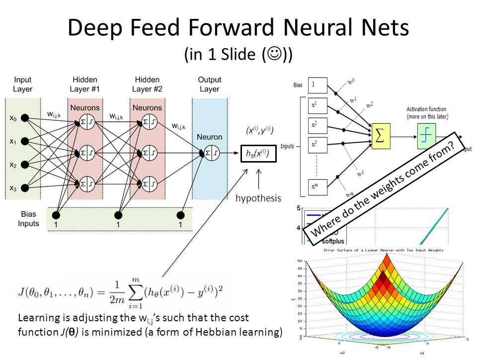 Deep Feed Forward Neural Nets (in 1 Slide ())