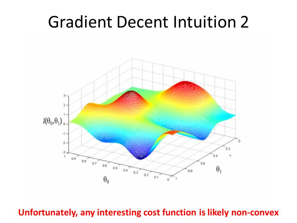 Gradient Decent Intuition 2