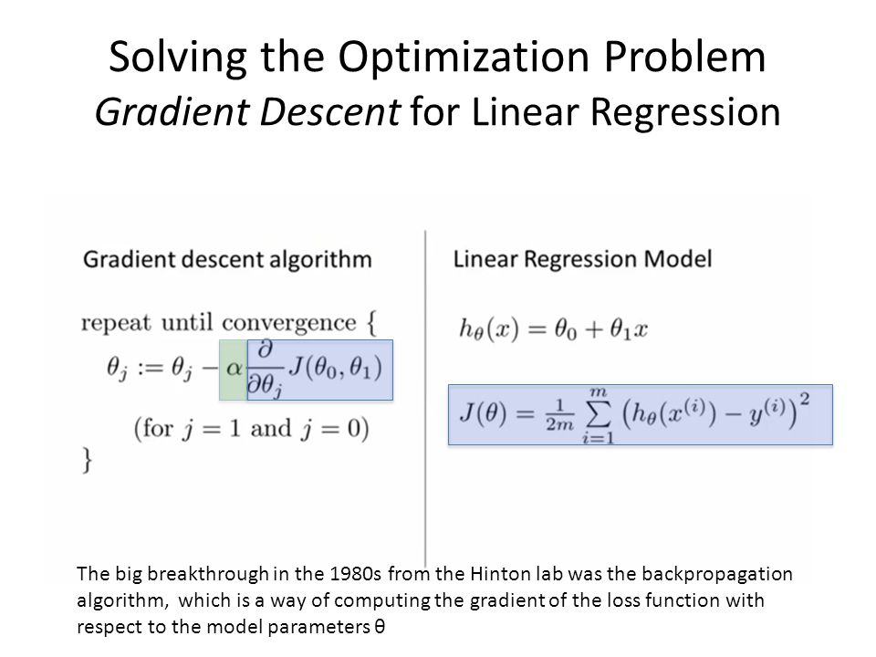 Solving the Optimization Problem Gradient Descent for Linear Regression