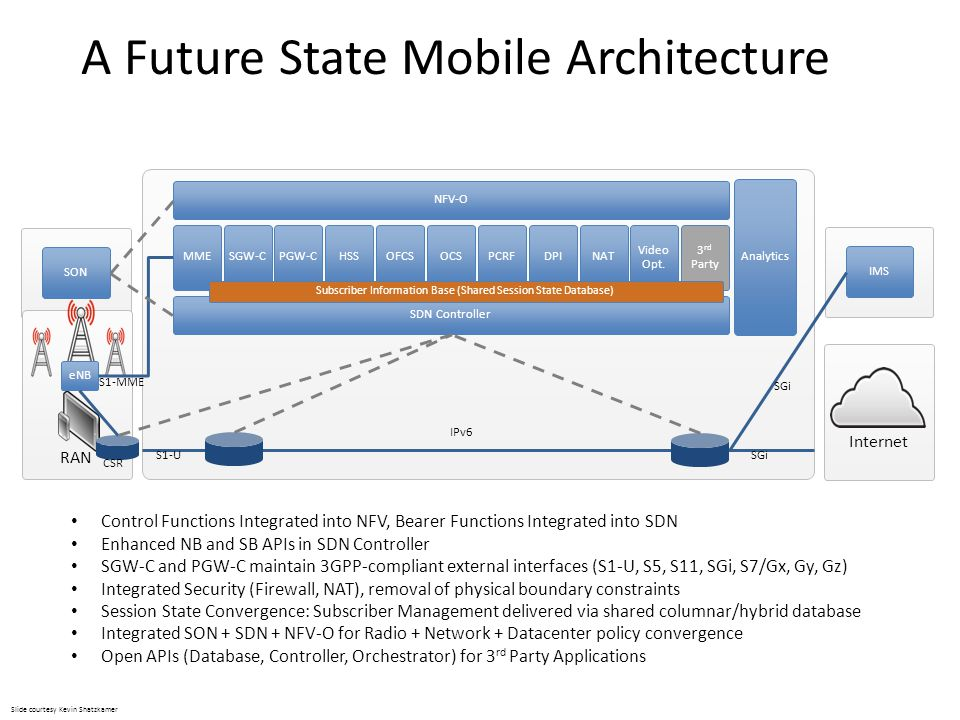 A Future State Mobile Architecture