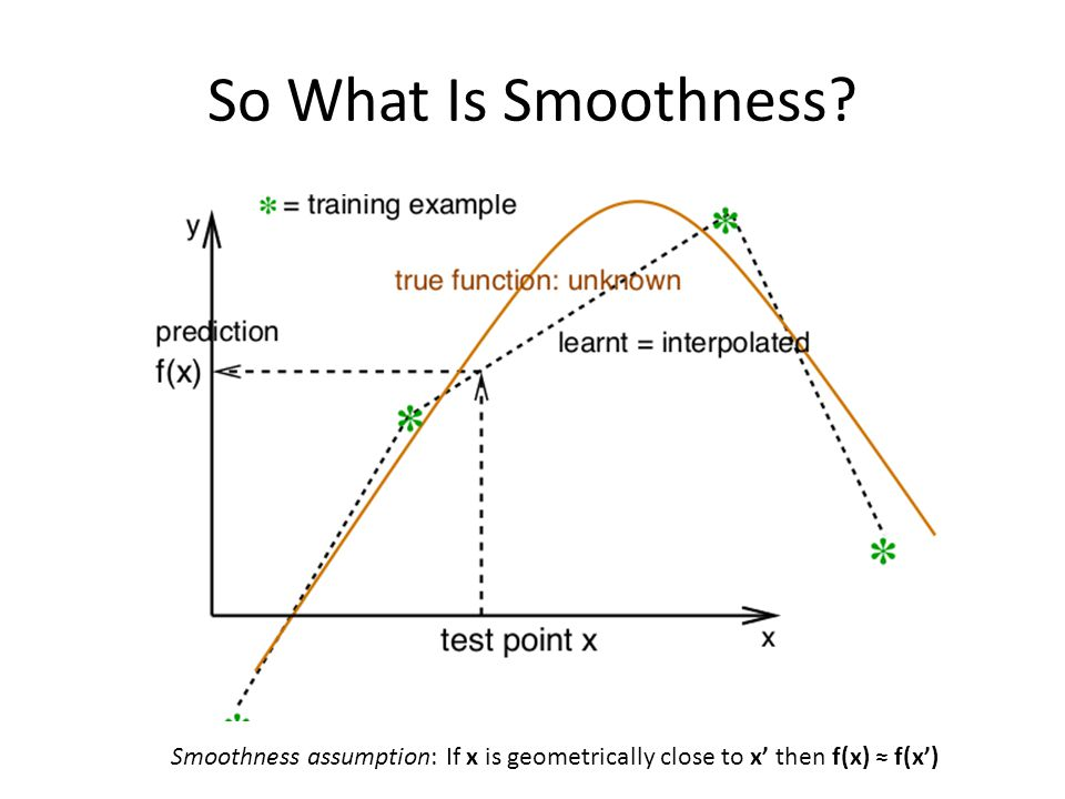 So What Is Smoothness Smoothness assumption: If x is geometrically close to x' then f(x) ≈ f(x')