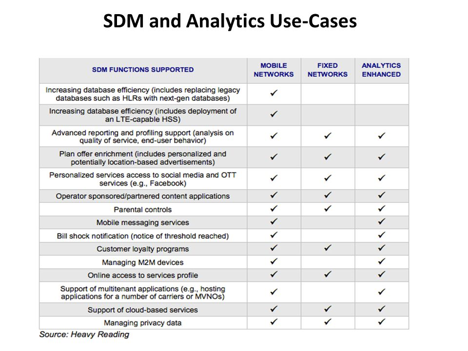SDM and Analytics Use-Cases