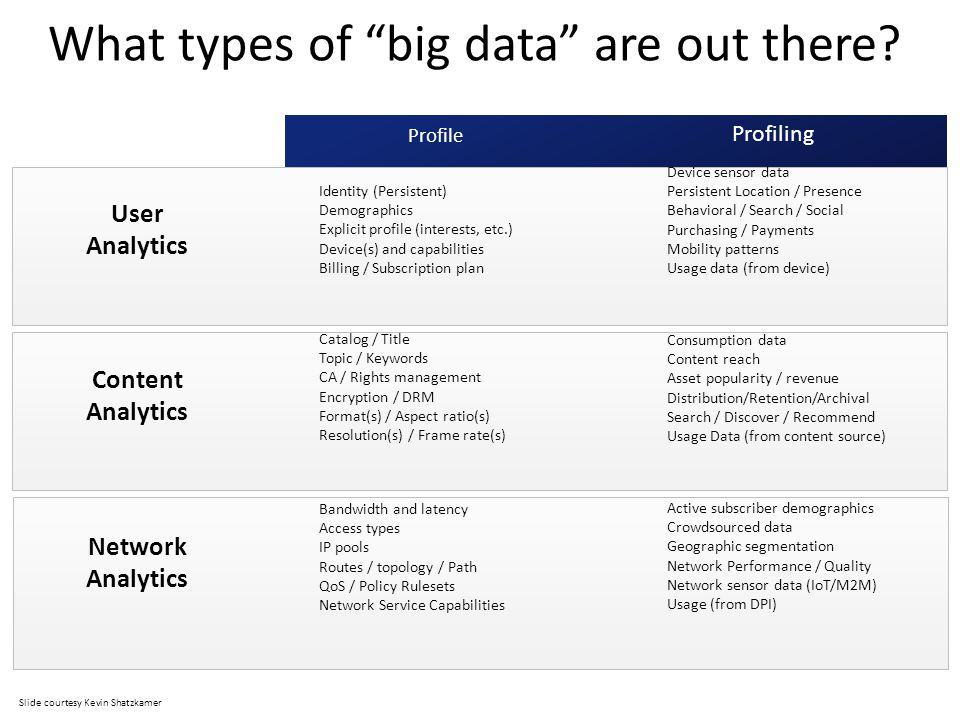 What types of big data are out there