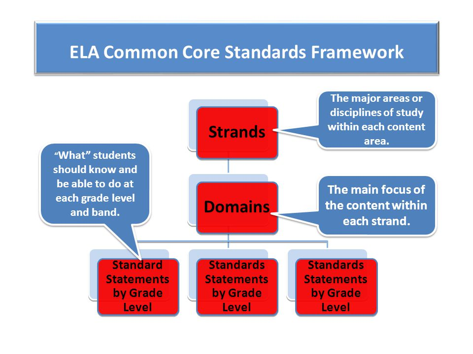 ELA Common Core Standards Framework