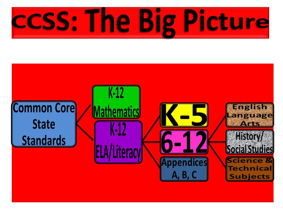 CCSS: The Big Picture Common Core State Standards K-12 Mathematics