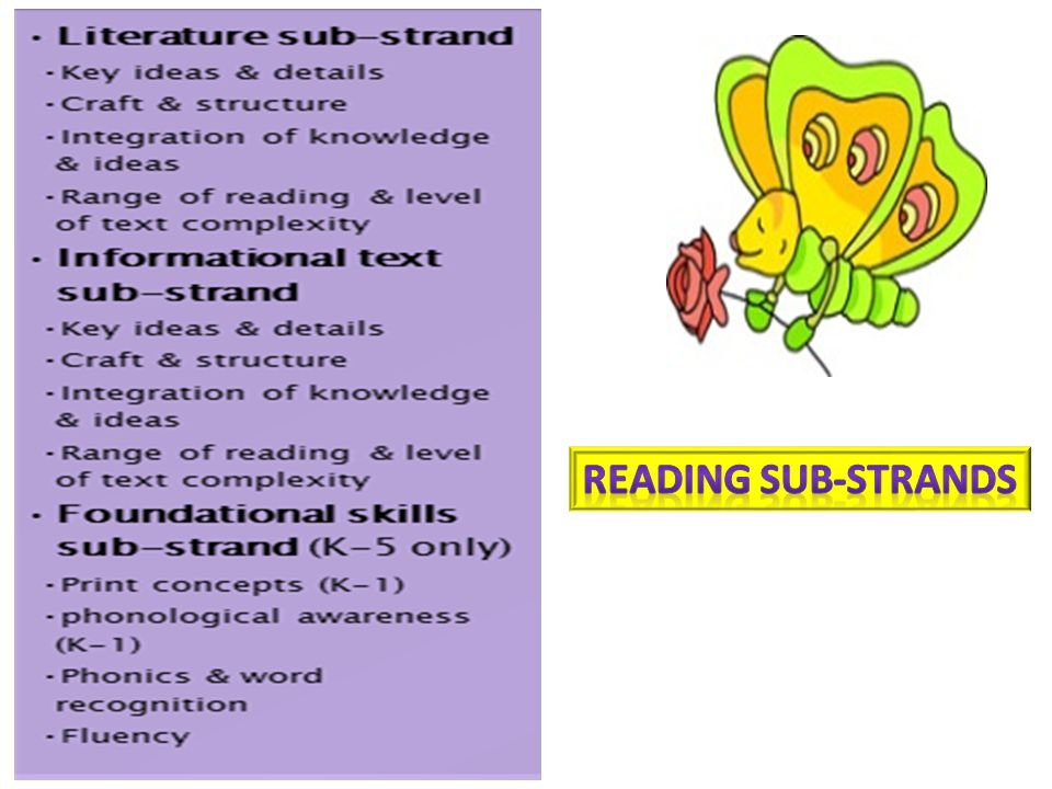 Reading Sub-strands