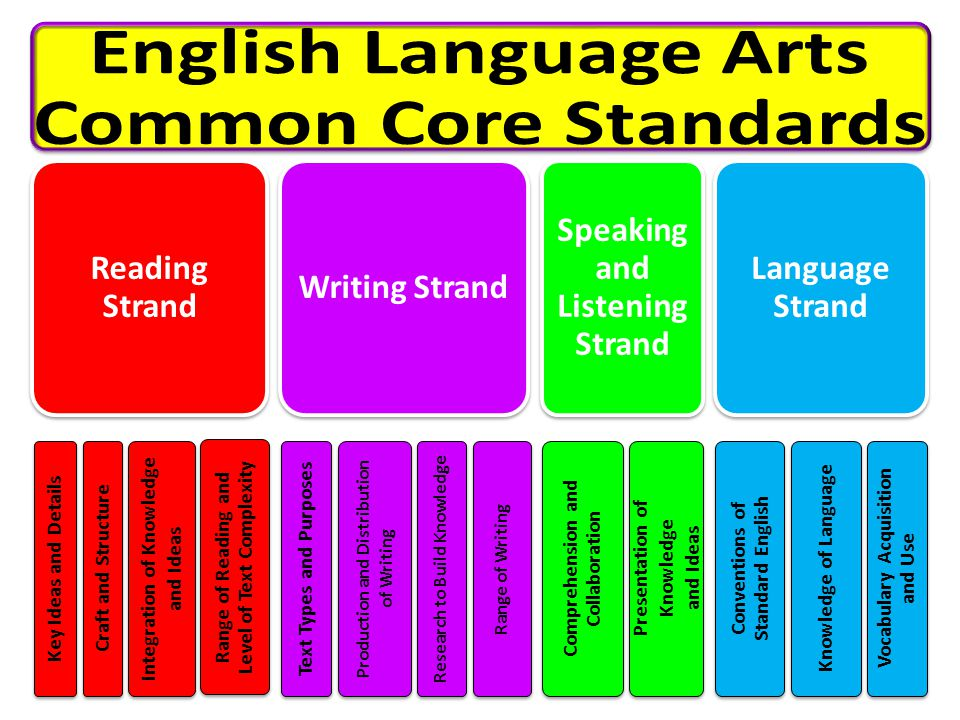 English Language Arts Common Core Standards
