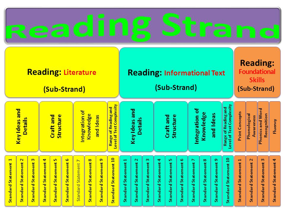 Reading Strand Reading: Foundational Skills Reading: Literature