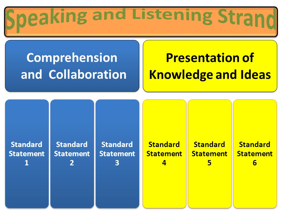 Speaking and Listening Strand Presentation of Knowledge and Ideas