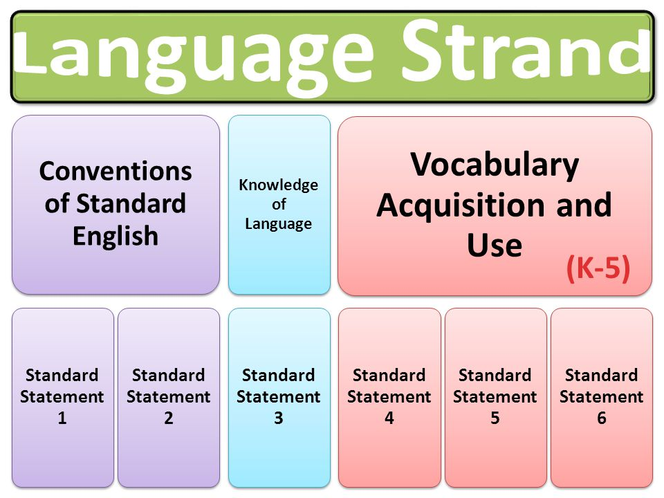 Conventions of Standard English Vocabulary Acquisition and Use