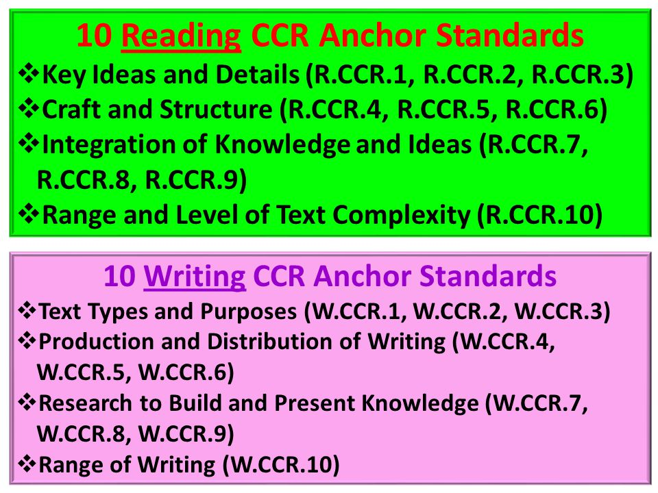 10 Reading CCR Anchor Standards 10 Writing CCR Anchor Standards