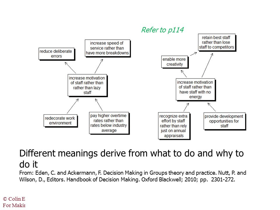 Different meanings derive from what to do and why to do it