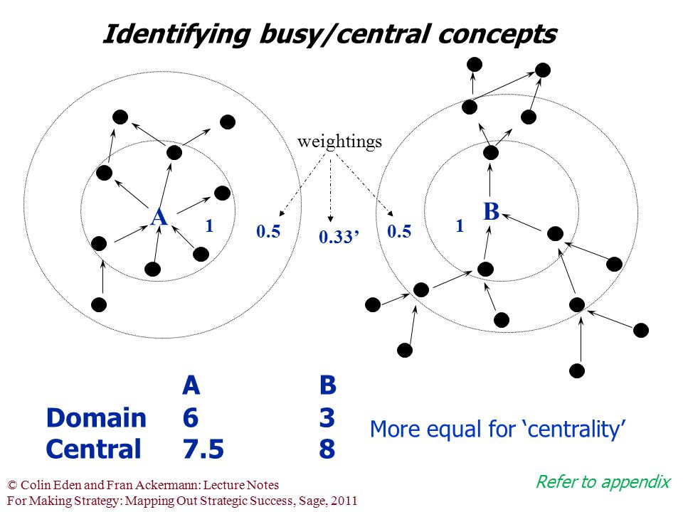 Identifying busy/central concepts