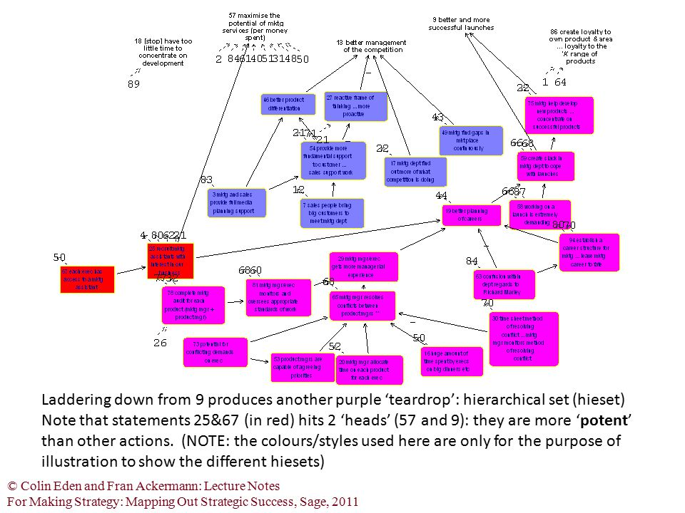 Laddering down from 9 produces another purple 'teardrop': hierarchical set (hieset)