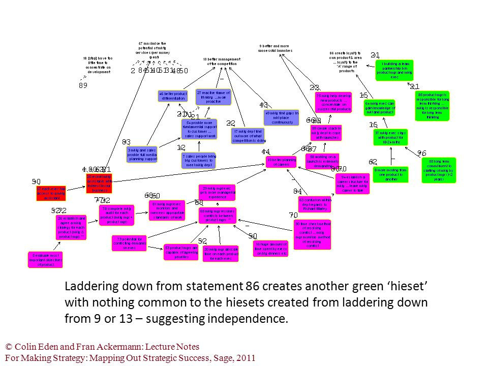 Laddering down from statement 86 creates another green 'hieset' with nothing common to the hiesets created from laddering down from 9 or 13 – suggesting independence.